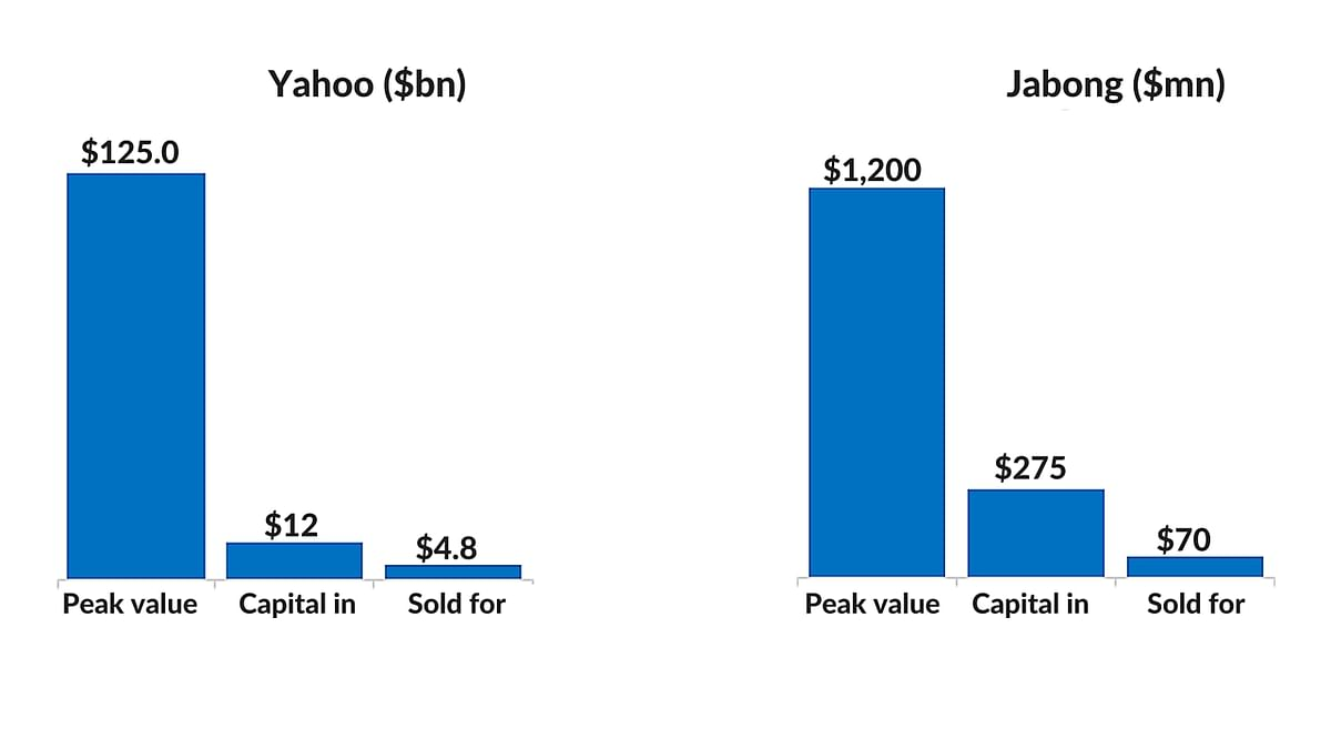 Data for these charts was sourced from the Yahoo Annual Report, media reports on investments and acquisitions and industry sources. *Author's own computations.