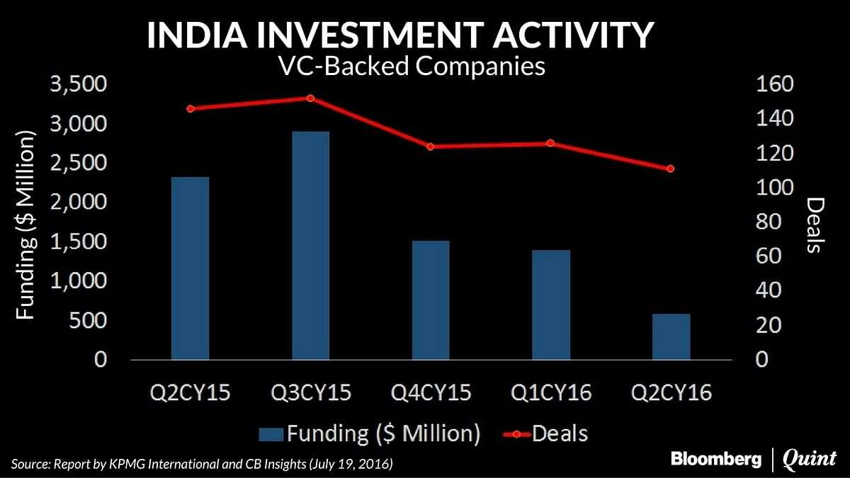 Investments into Startups Fall as Venture Capital Investors Take a Caution-First Approach