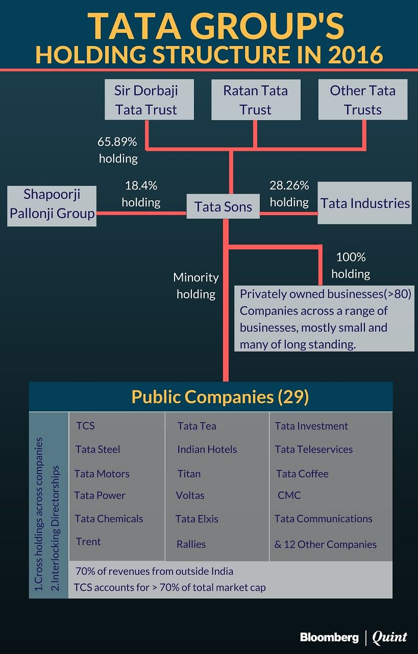 Tata Vs Mistry And Other Family Feuds: The Promise And Peril Of Family Group Companies