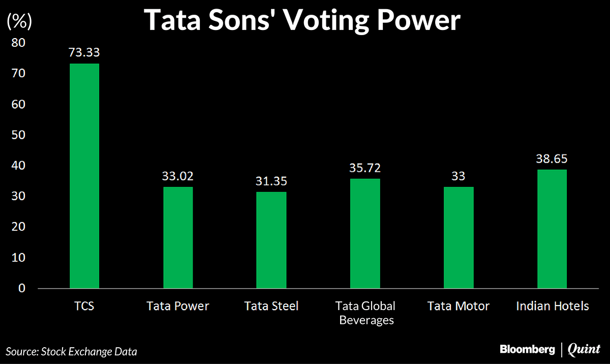 Tata-Mistry War: The End Game