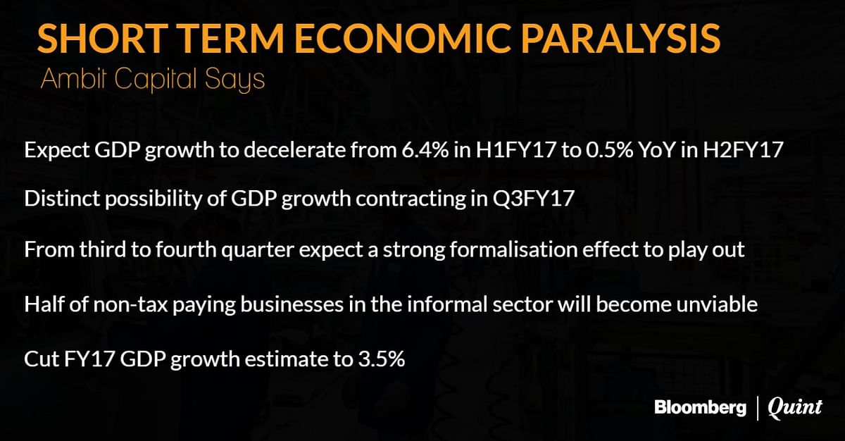 Ambit Capital Slashes FY17 GDP Growth Estimate To 3.5%