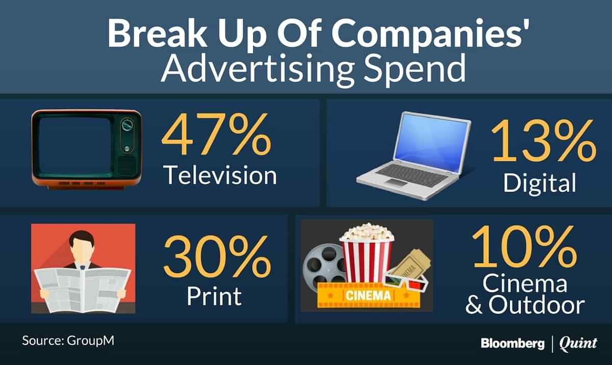 Consumer Companies Turn Tight Fisted On Advertisement Spends
