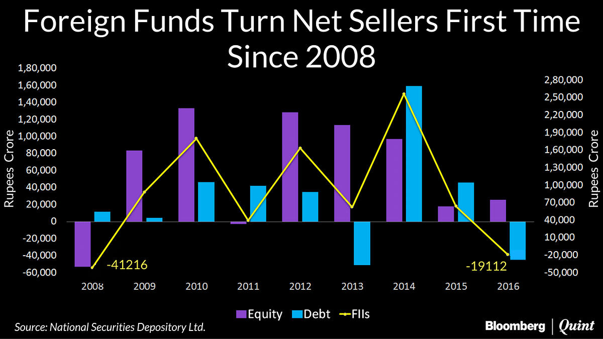 India Set To Witness Biggest Foreign Fund Outflow Since 2008