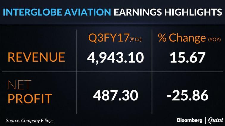 IndiGo's Parent InterGlobe Aviation's Profit Drops 25% As Fuel Costs Rise