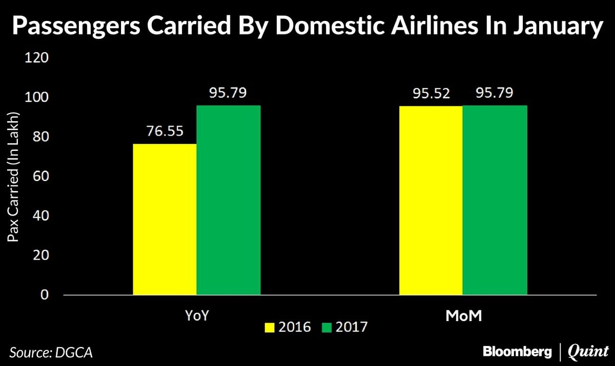 IndiGo Continues To Rule Indian Skies Even As January Market Share Dips Slightly