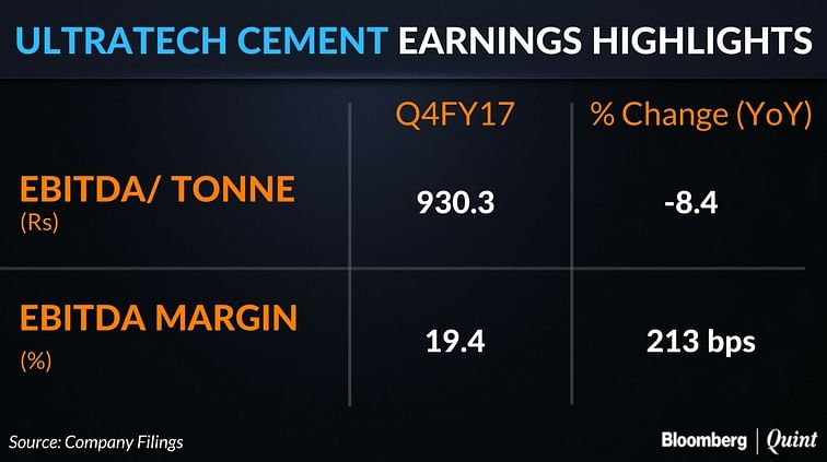 UltraTech Cement's Profit Growth Beats Estimates For Sixth Straight Quarter