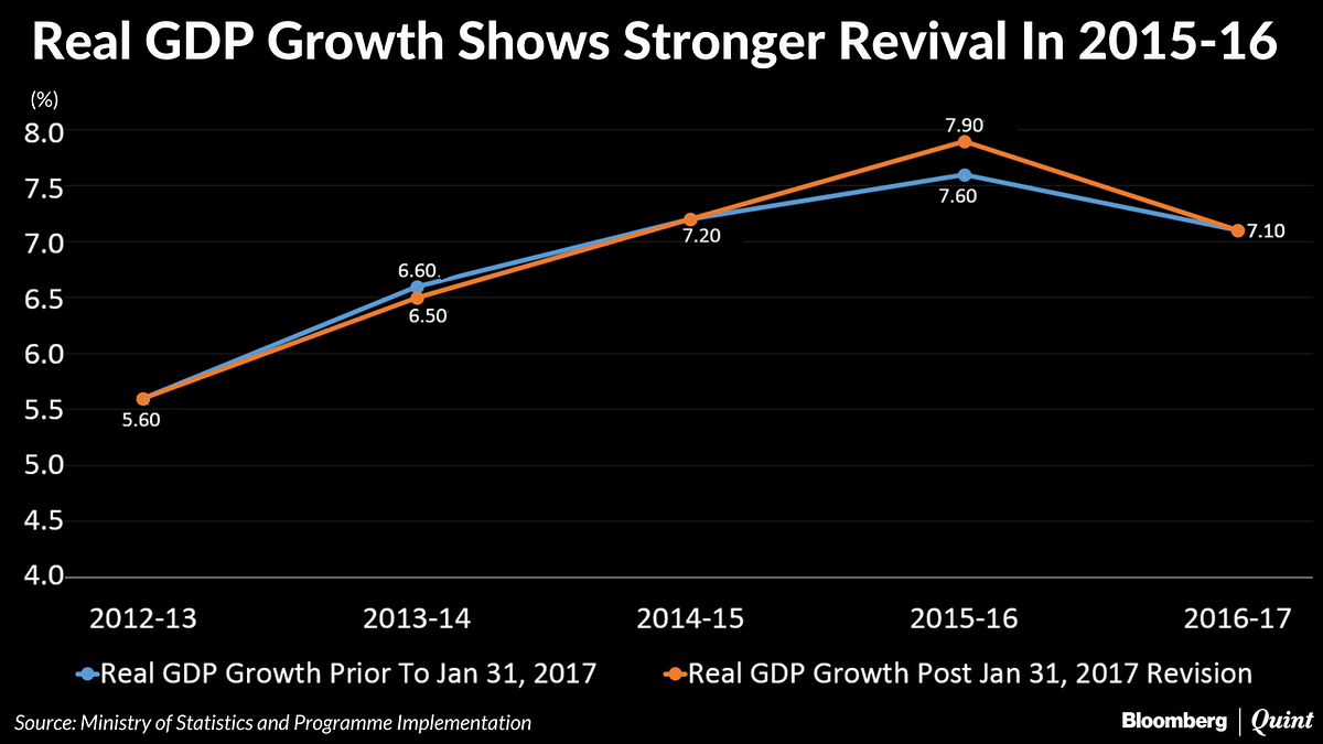 Have GDP Revisions Left India's Policy Makers Flying Blind?
