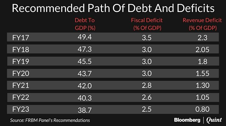 FRBM Committee Recommends Glide Path To Bring Fiscal Deficit Down To 2.5%
