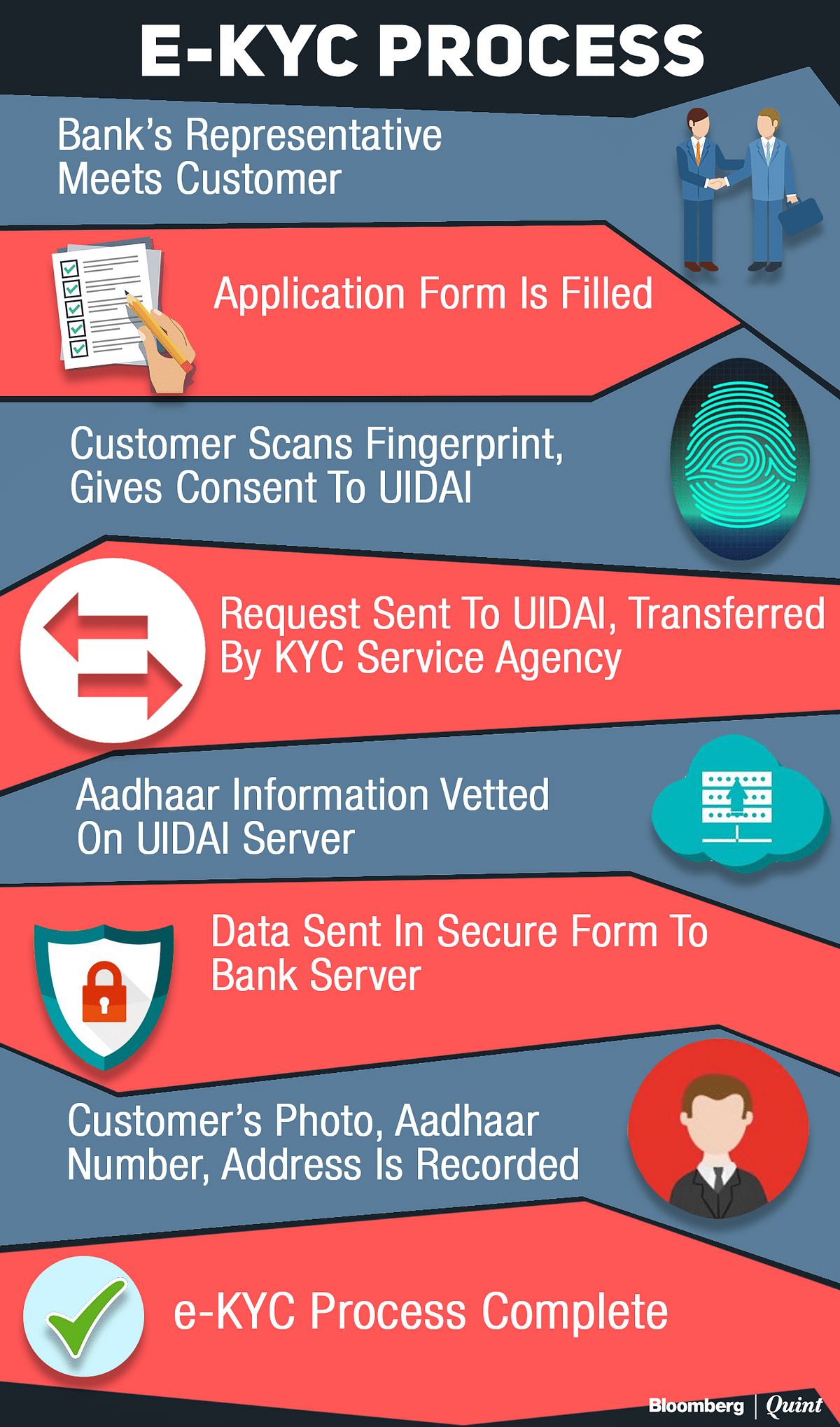 Fintech Tracker: Can e-KYC Service Providers Like Finahub Ride The Aadhaar Wave?