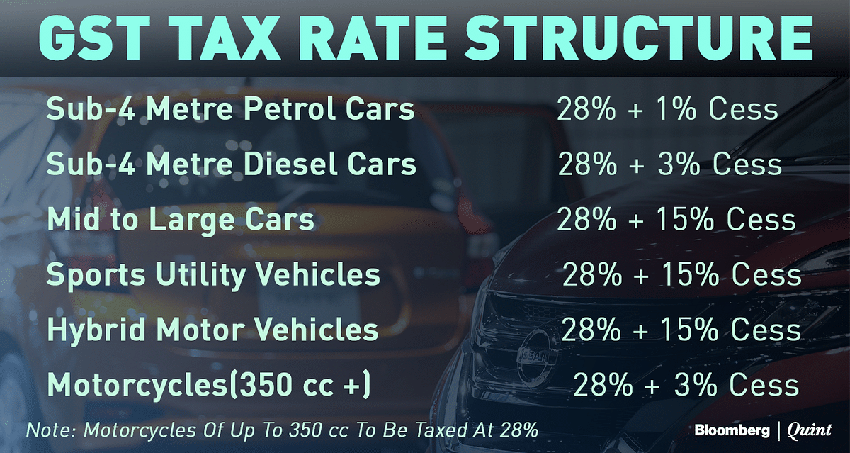 GST: Highest Rate For Hybrids,  Electric Vehicles Get Tax Incentive