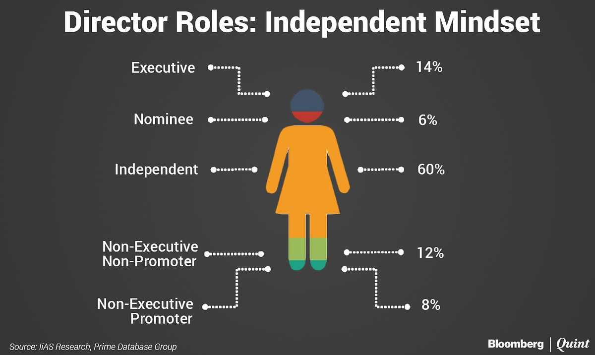 60 Percent Of Women Directors In NSE 500 Companies Independent