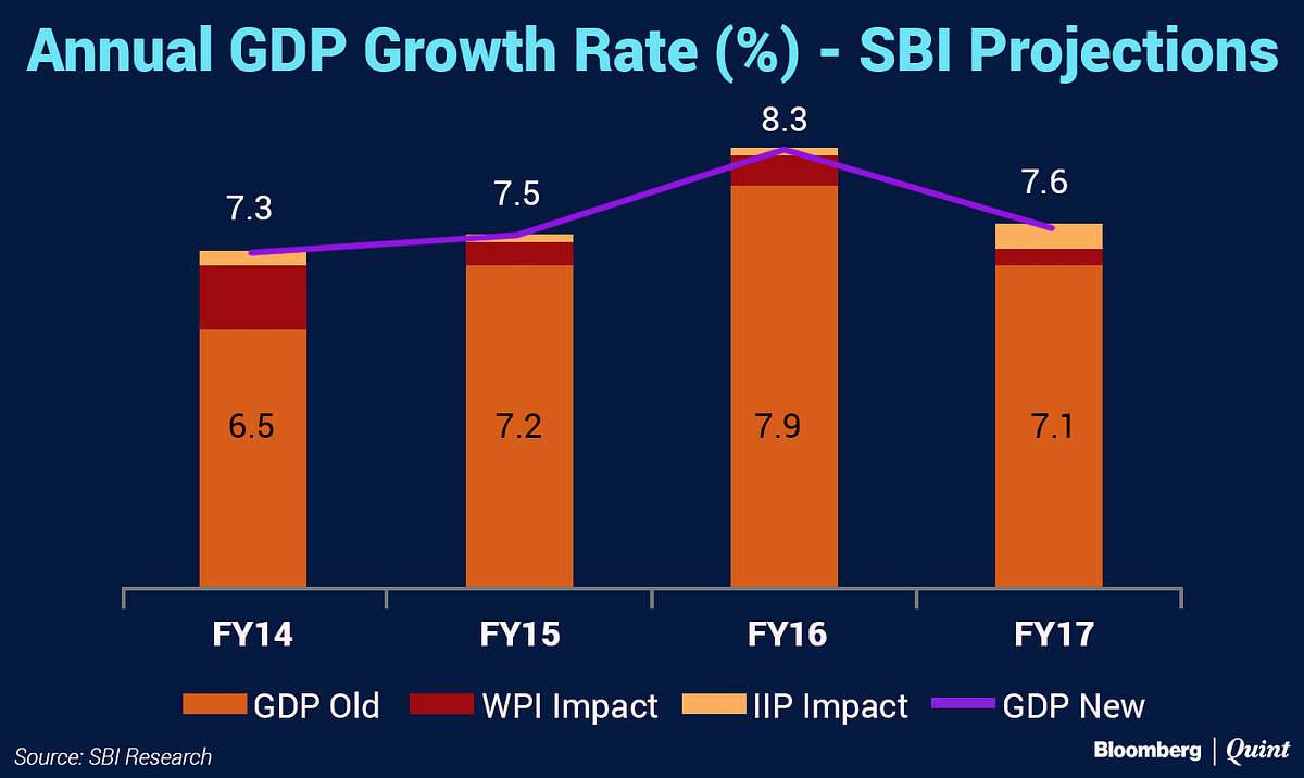 Will Statistical Changes Lift GDP Growth In The Fourth Quarter?