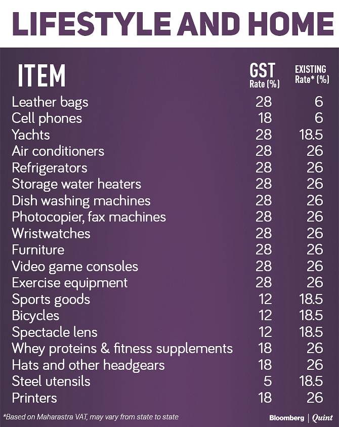 Tax Rates Before And After GST