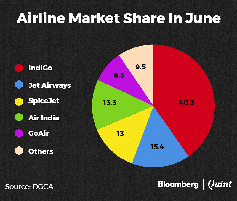Domestic Air Traffic Grows 20% In June Led By IndiGo