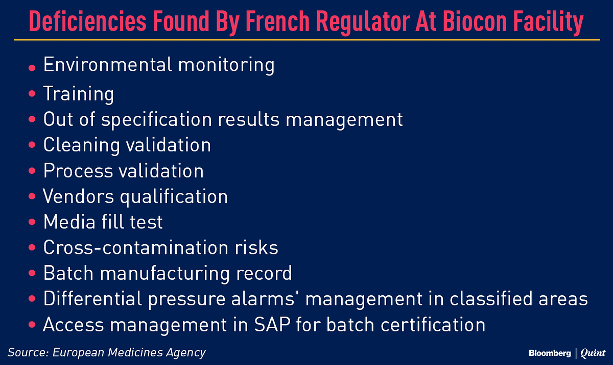 Three Key Biocon Products Fail French Health Authority Inspection
