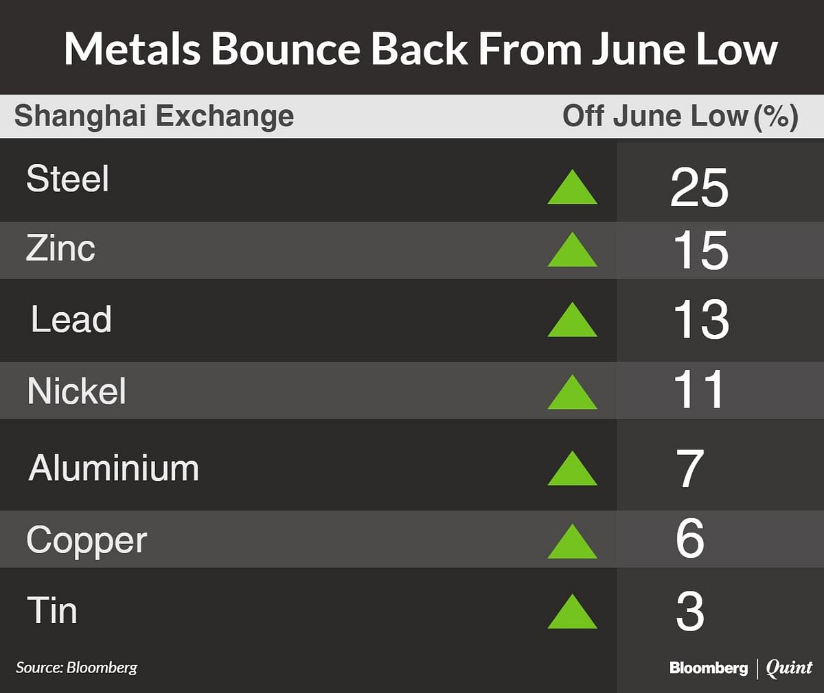 Metals Bounce Back From June Low