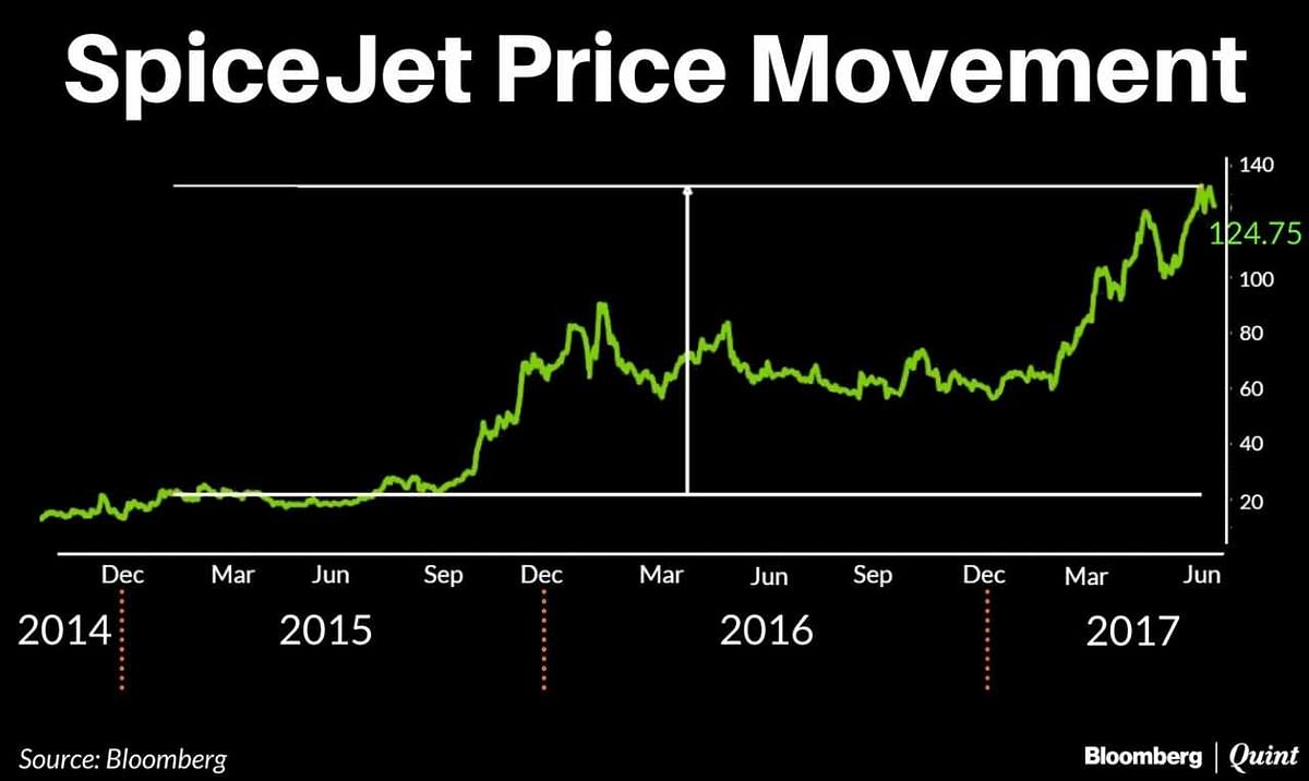 Revealed: Ajay Singh Took Over SpiceJet For The Princely Sum Of Rs 2