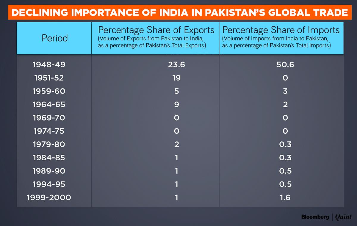 (Source: U.S. AID, Pakistan Bureau of Statistics)