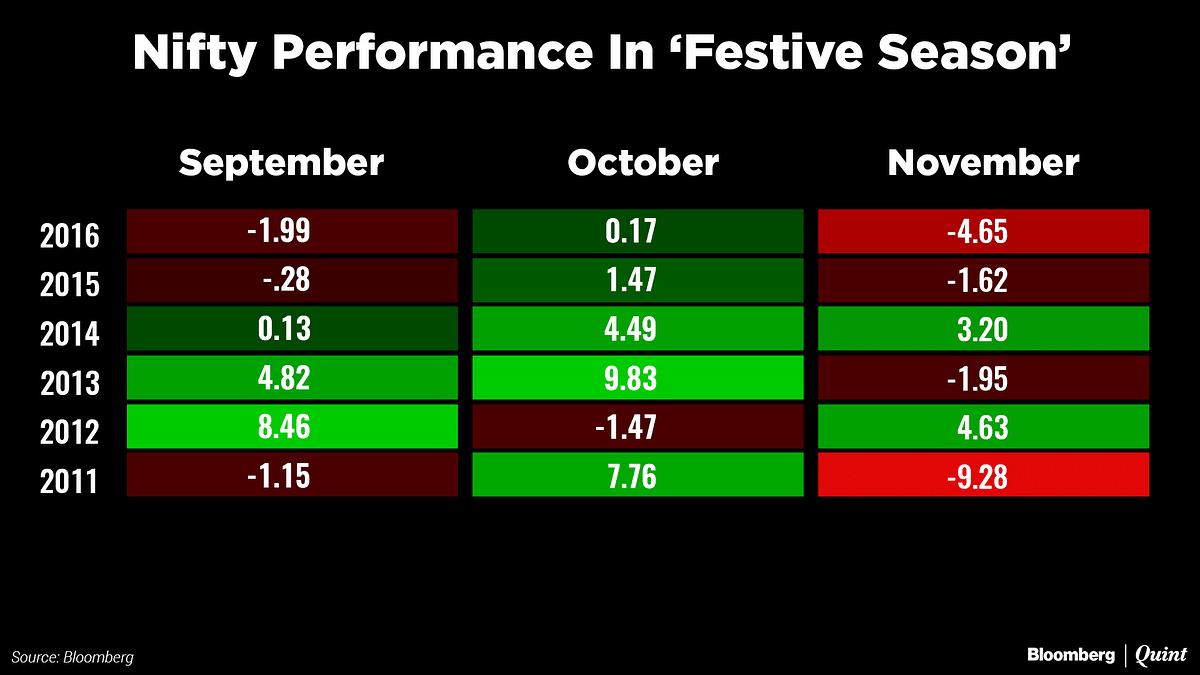 Markets Entering 'Festive Season' With Skepticism