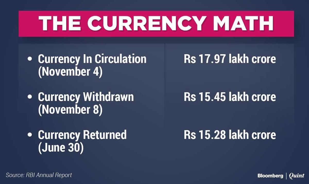RBI Annual Report: 99% Of Demonetised Currency Returned