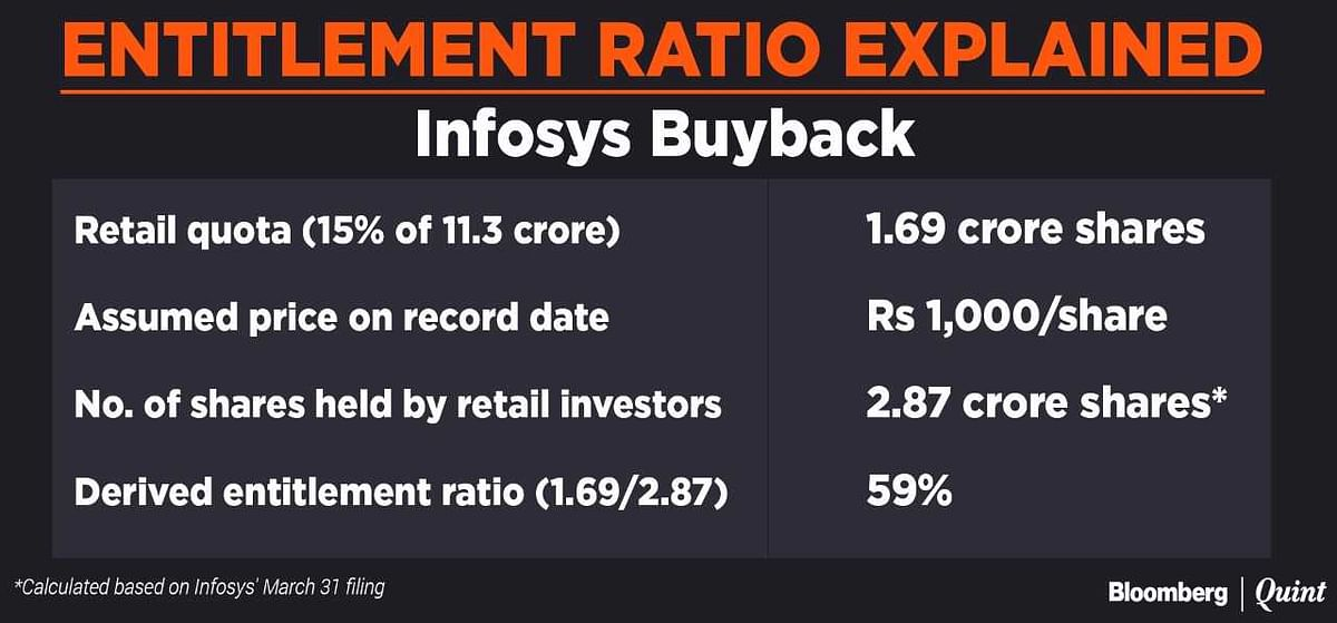 Infosys Buyback: What A Retail Investor Needs To Know