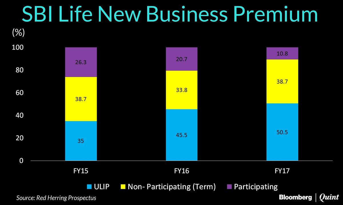 SBI Life IPO Opens: Here's What You Need To Know