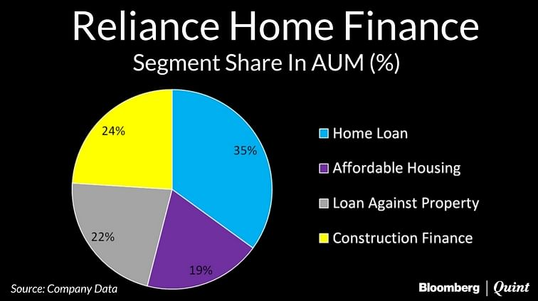 Reliance Home Finance Likely To List At Rs 115-137