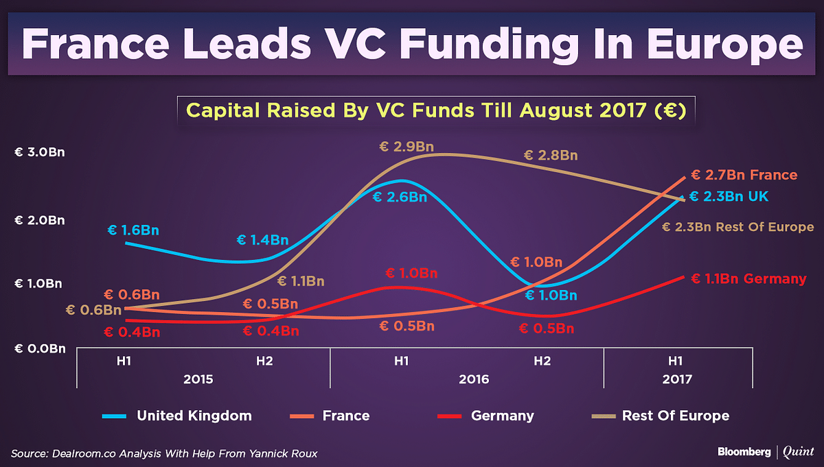 Startup Street: Emmanuel Macron's 'Startup Nation' Bet Is Paying Off