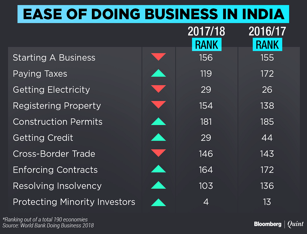 India Jumps 30 Places On World Bank's Ease Of Doing Business Index