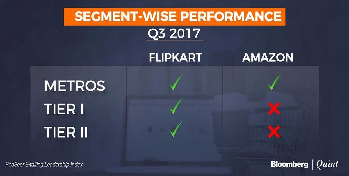 Flipkart Most Trusted But Amazon Offers Better Experience, Survey Finds