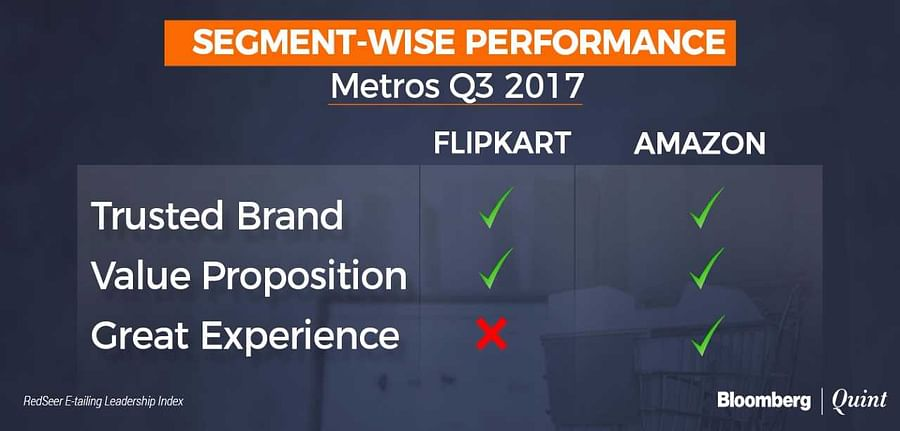 The image shows the Performance of Flipkart and Amazon on metro cities of India and How they are complying with User experience, Trust, and Value proposition. And, it clearly says that the Amazon is clear winner by providing all the values in metro cities of India.