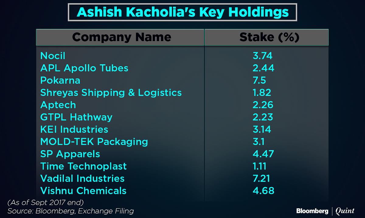 What Ashish Kacholia Has In His Portfolio