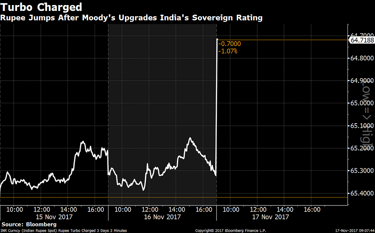 Moody's Upgrades India's Sovereign Rating In Boost For Modi
