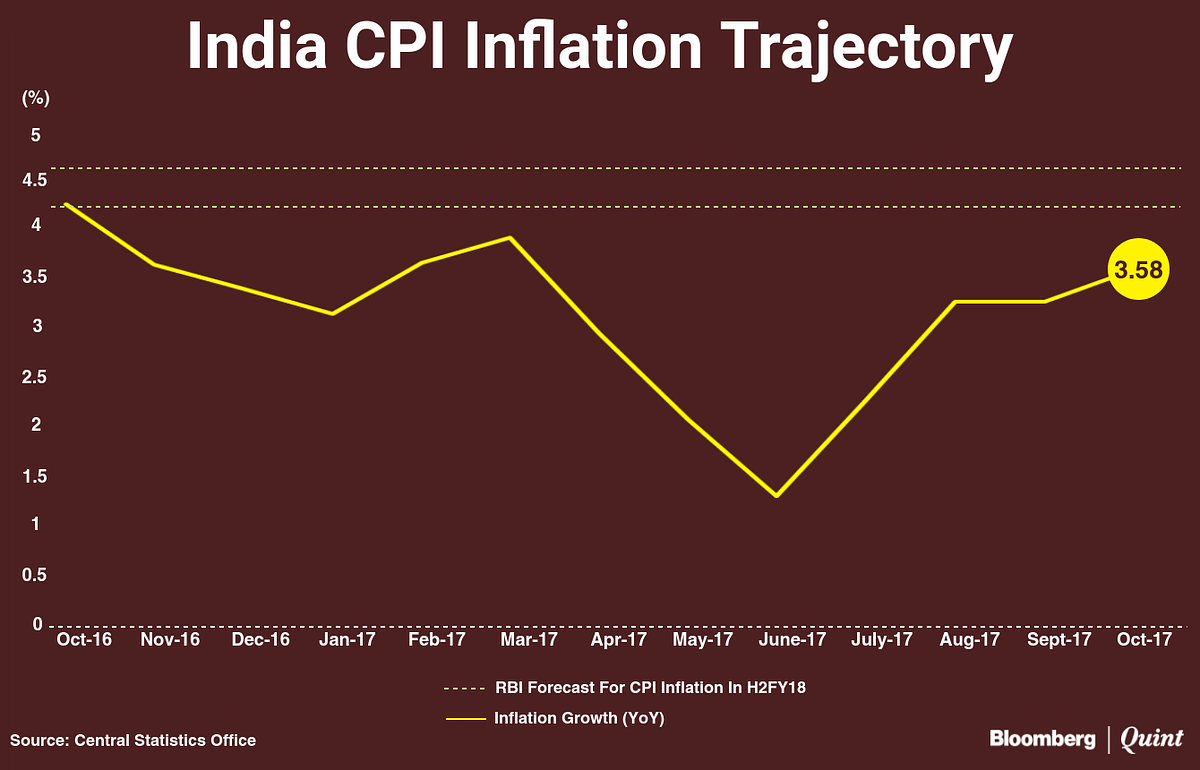 India's Retail Inflation Rises In Oct. Led By Higher Vegetable Prices