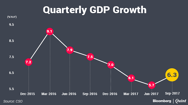 Indian Economy Bounces Back, Grows 6.1% In September Quarter