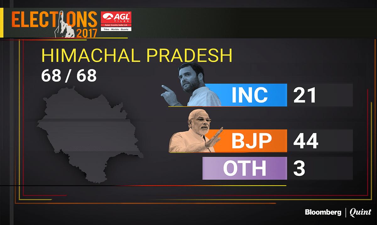 Himachal Pradesh Election Results 2017 | BJP Wins In Biggest Mandate Since 1993