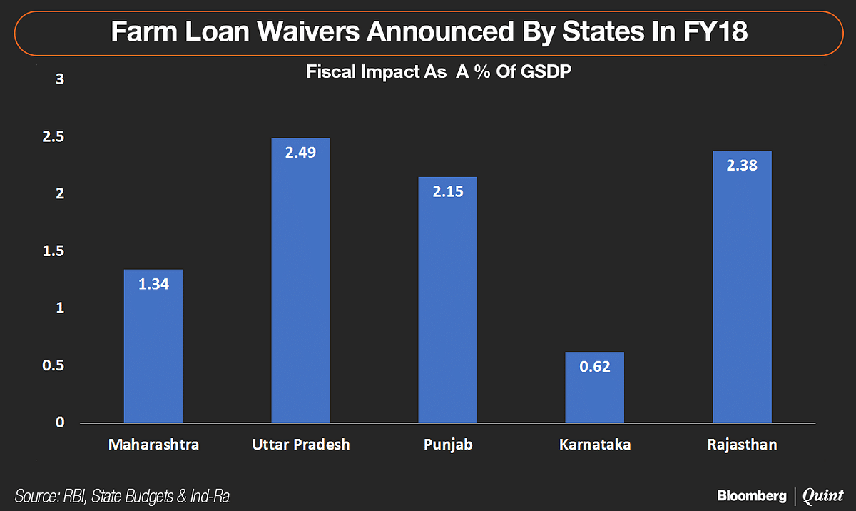 In Charts: Farm Loan Waivers May Destabilise State Finances, Hurt Capex