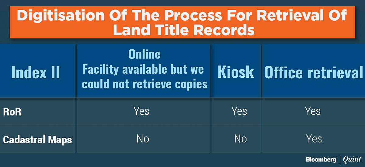 Digitising Land Record Management In Maharashtra
