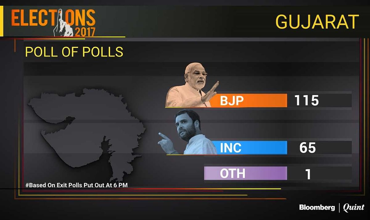 Neither BJP Nor Congress Happy With Exit Poll Results