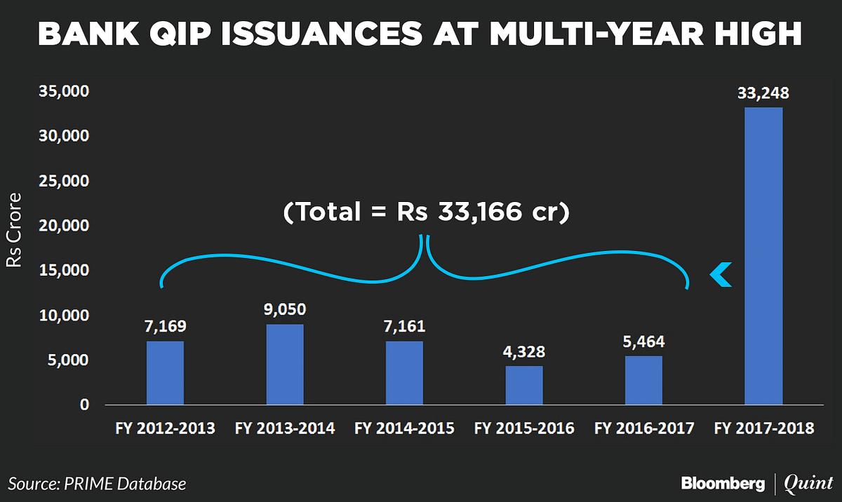 Bank QIPs At  Multi-Year High