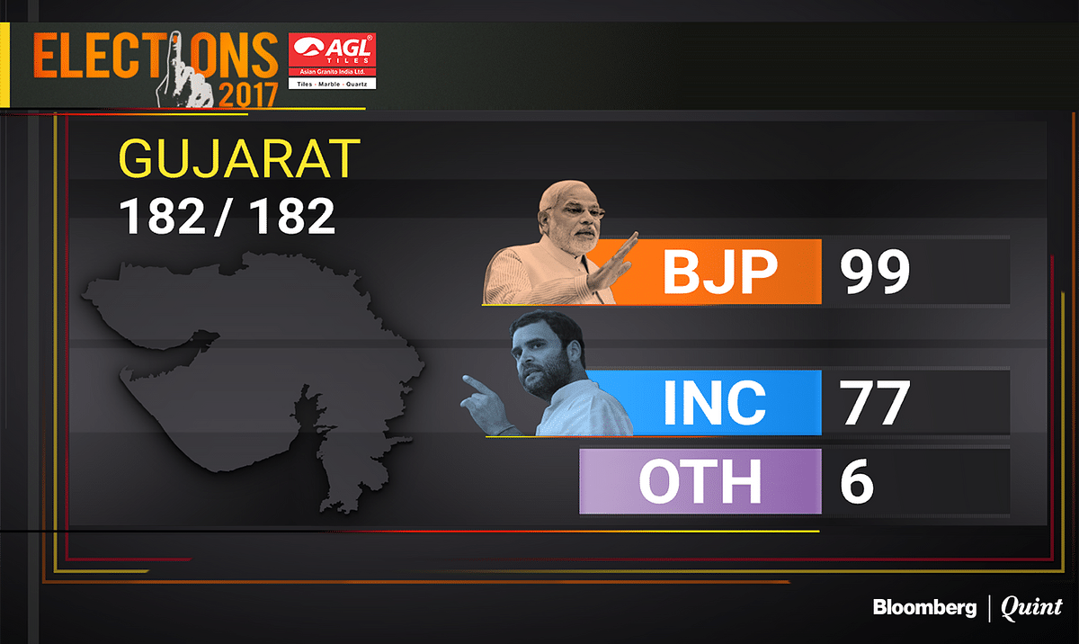 Gujarat Election Results 2017 | BJP Holds Fort But Not Without Cracks