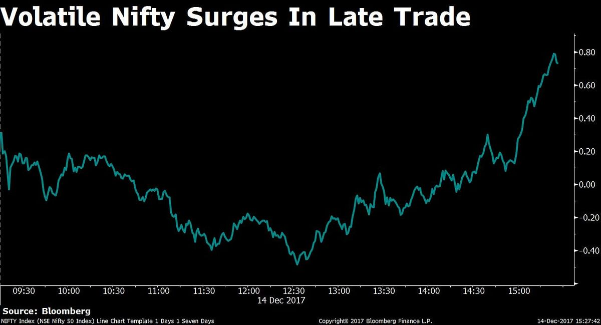 Volatile Nifty Settles Above 10,250 Ahead Of Exit Polls