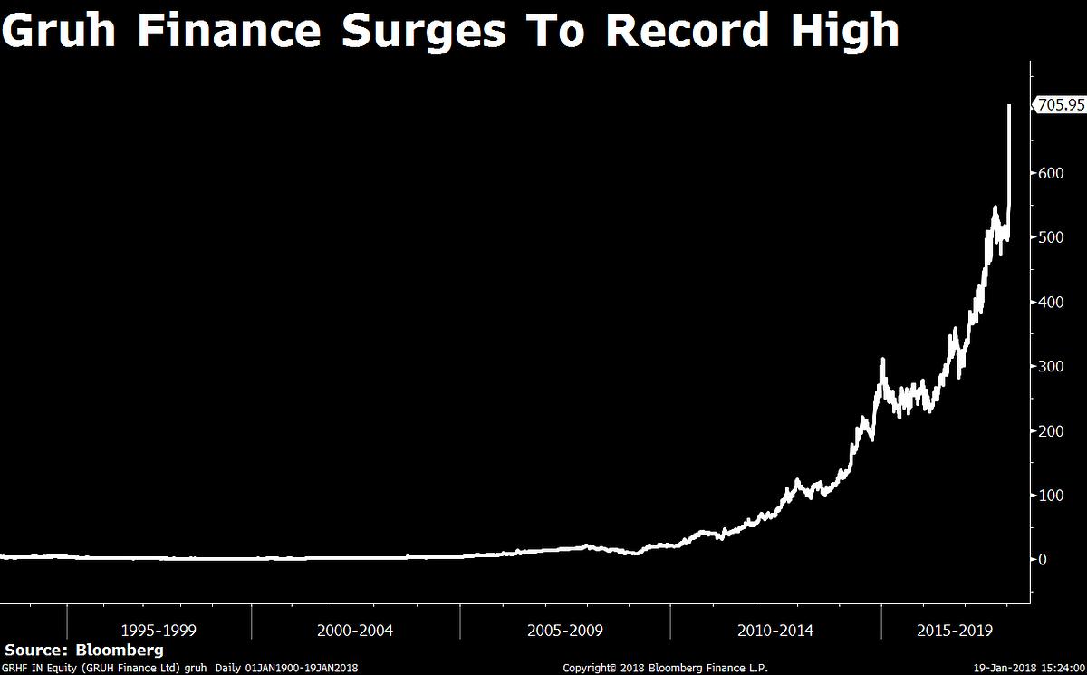 Sensex, Nifty Post Seventh Weekly Gains, Longest Run Since 2012