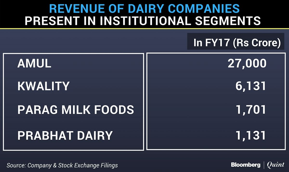 India's Biggest Dairy Is Betting On Eating-Out Boom