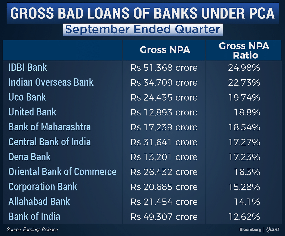 Half Of India's Listed Government Banks Now Under RBI's Watch