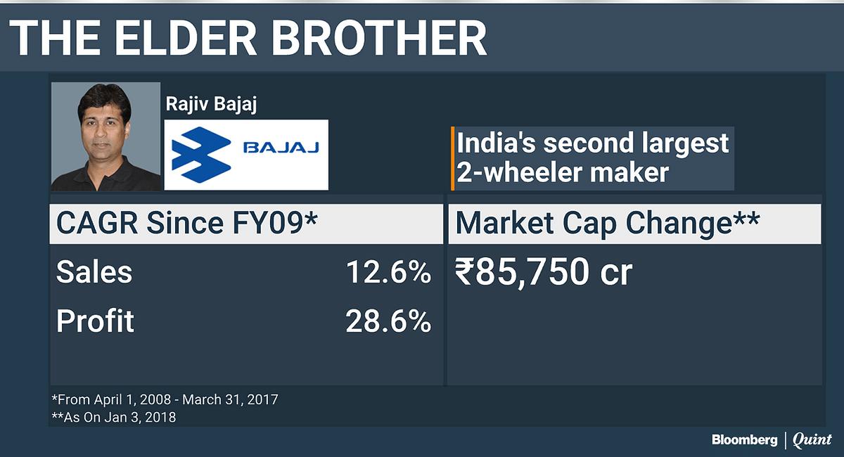 Bajaj Vs Bajaj: The Tale Of Two Brothers