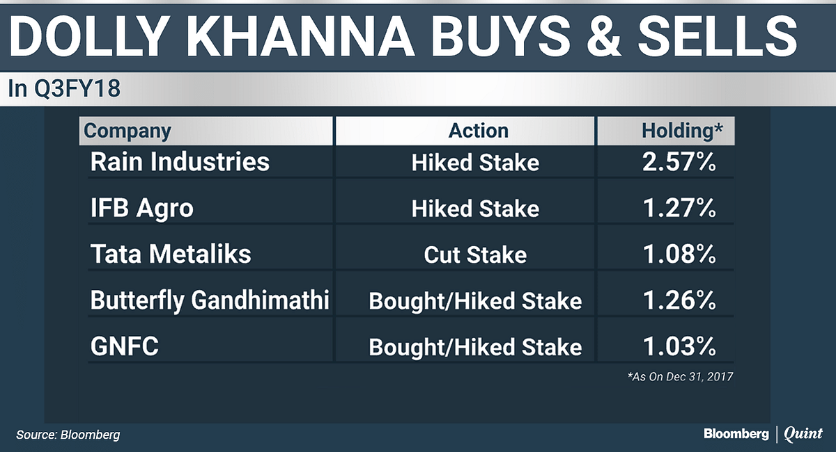 From Jhunjhunwala To Damani, Top Investors' Latest Bets