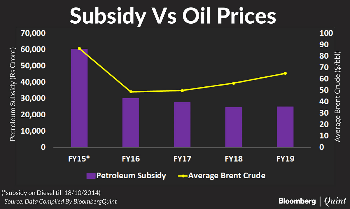 Union Budget 2018: Petroleum Subsidy Allocation May Fall Short. Here's Why.