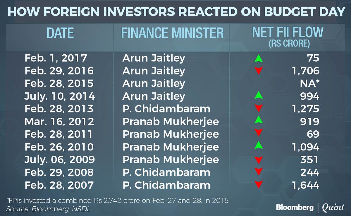 When Foreign Investors Were Spooked The Most On Budget Day