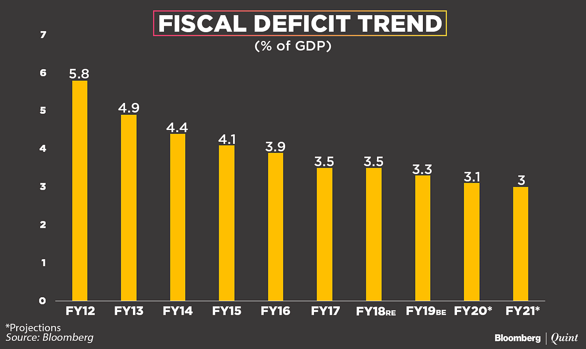 Union Budget 2018-19: In Charts